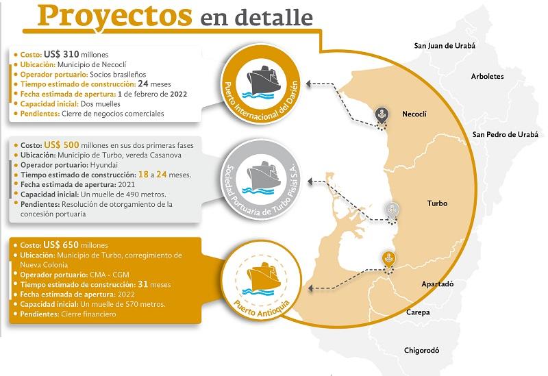 proyectos portuarios de urabá en carrera por cuál pegará primero