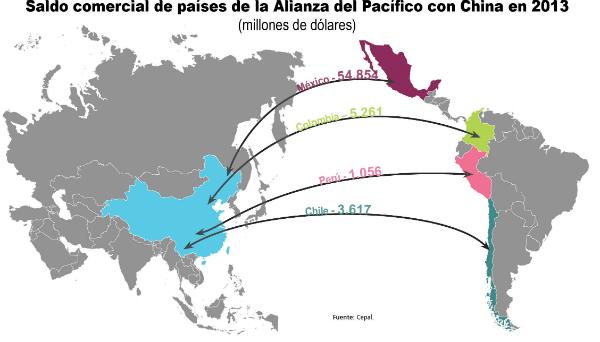 Alianza del pacifico economia