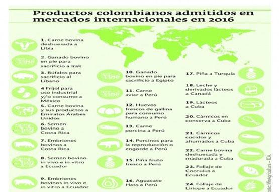 42 productos agropecuarios logran permiso internacional
