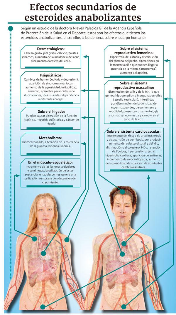 El Invima y el ICA aseguran que el uso de la boldenona solo está autorizado si es con prescripción médica