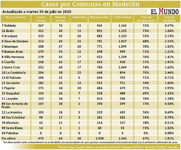 Ubicación casos comunas Medellín