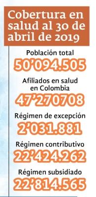 Cobertura en salud Colombia