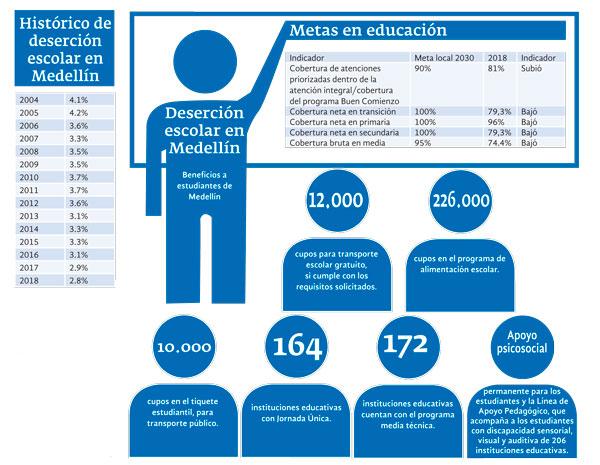 Cobertura en educación en Medellín