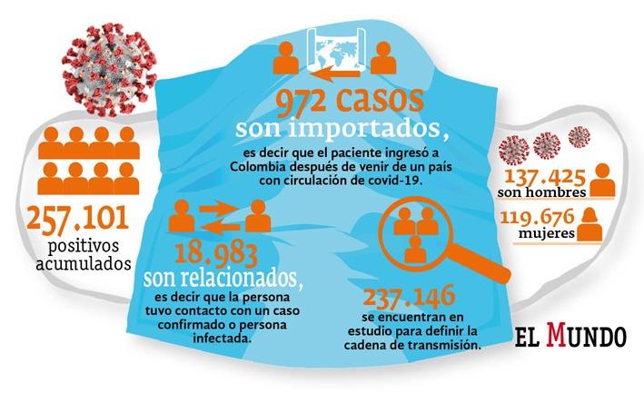 Casos coronavirus Colombia
