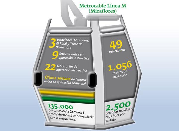 Metrocable linea M