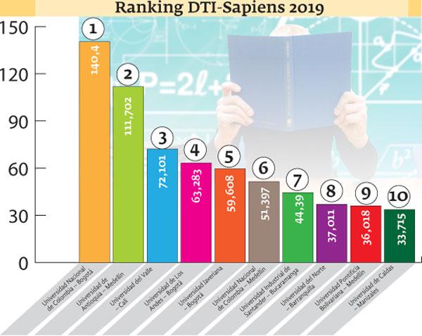 Gráfico U-Sapiens 2019