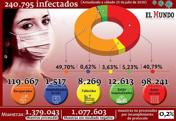 Datos COLOMBIA JULIO 25