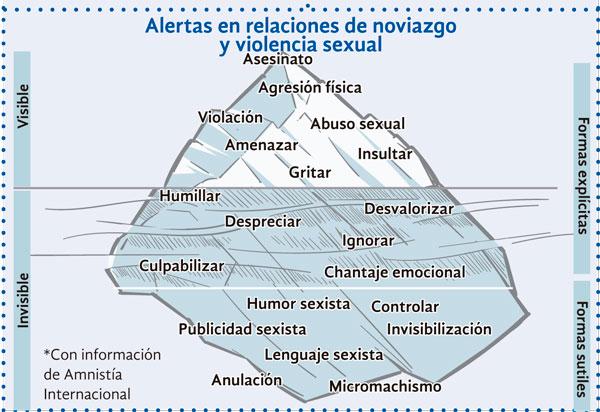 Iceberg de relaciones sexuales tóxicas