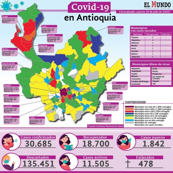 Detalle casos covid Antioquia