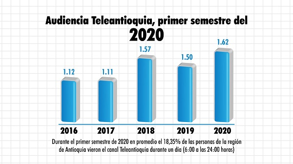 Audiencia Teleantioquia, primer semestre del 202
