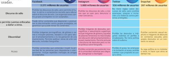 Reglas de las redes sociales