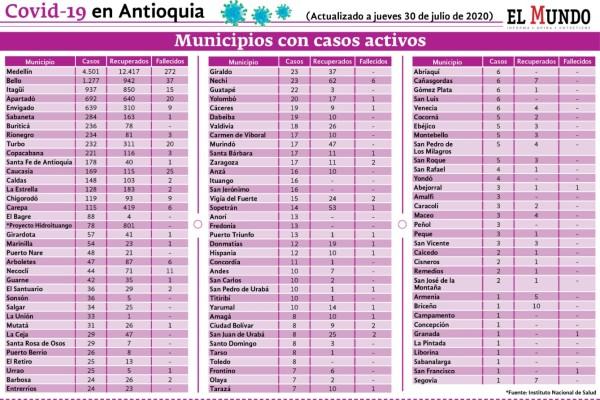 Casos covid Antioquia