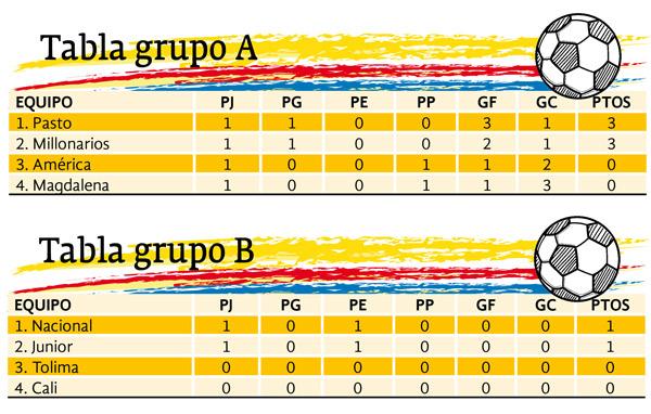 TABLA-GRUPO-A-Y-B-WEB