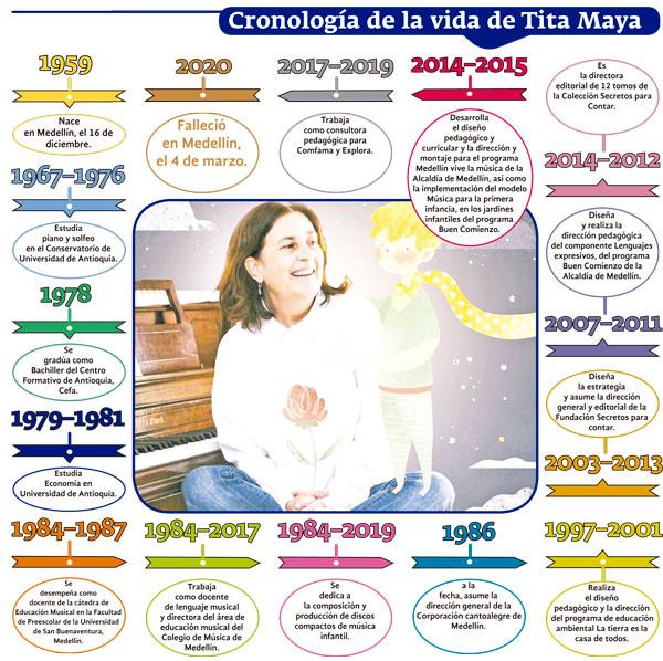 Legado de Tita Maya