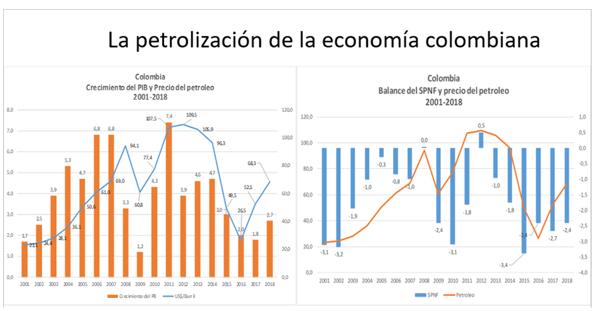 Petrolización de Colombia