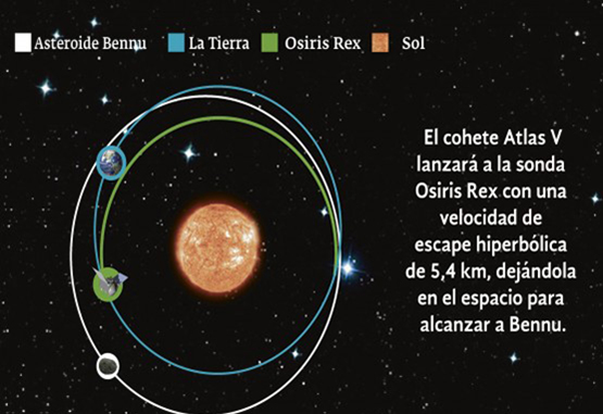 Osiris Rex, hacia el asteroide más cercano
