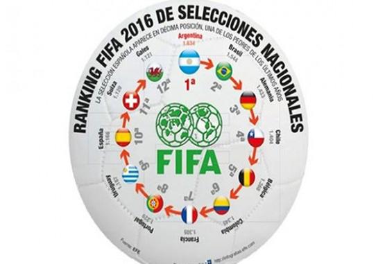 Como sexta en el ranking de la Fifa, Colombia terminará el año