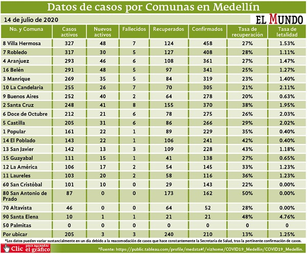 infectados por comunas en Medellín