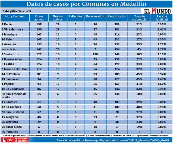 http://elmundo.com/archivo/casoscovid-19porcomunamedellin7julio.pdf