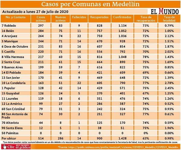 casos detallados por comunas actualizado al lunes 27 de julio de 2020