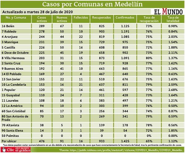 casos covid-19 por comuna Medellin a 28 julio