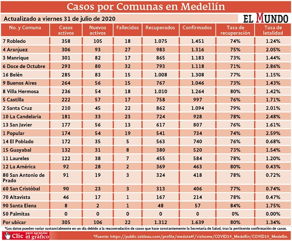 Casos por comunas