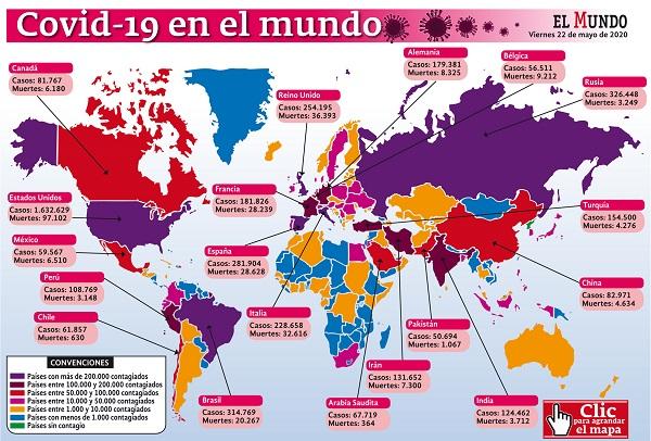 5'252.323 casos y 336.535 muertes acumula hoy el mundo por covid-19