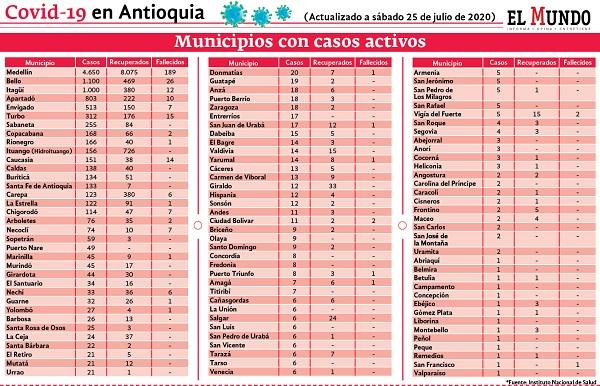 reporte de contagios en Antioquia 25 julio