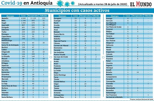 reporte de contagios en Antioquia 27 julio