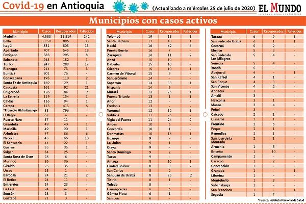 reporte de contagios en Antioquia a 29 de julio