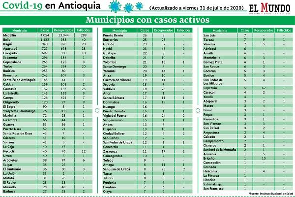 reporte de contagios en Antioquia 31 de julio