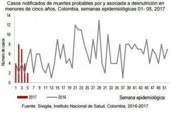 25 menores de cinco años han muerto por desnutrición en Colombia